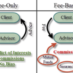 What type of financial advisor should you hire?